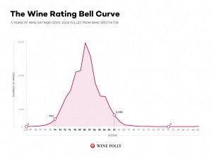 belll curve