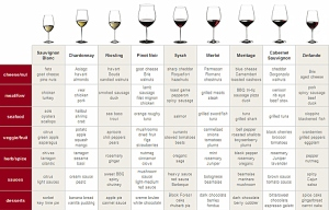 food-wine-pairing-chart