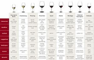 food-wine-pairing-chart