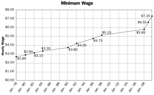 chart_minimum-wage